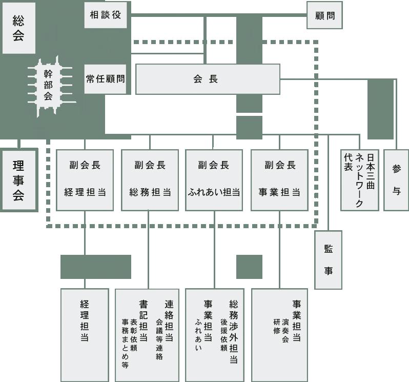 埼玉県三曲協会組織表